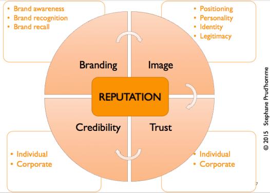 reputation building framework